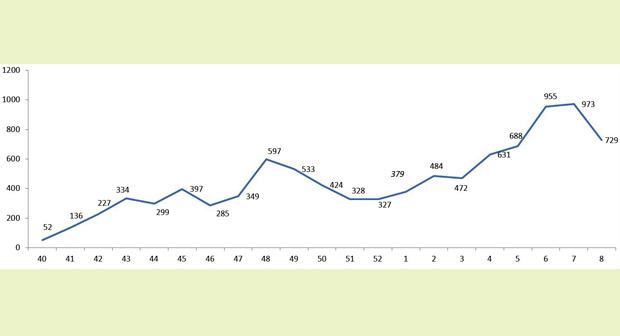 loznica-smanjen-broj-obolelih-od-virusa-gripa